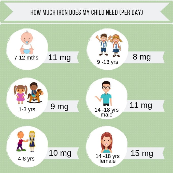 How much iron does kids need?